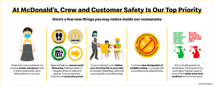 McDonald's publishes playbook for reopening restaurants